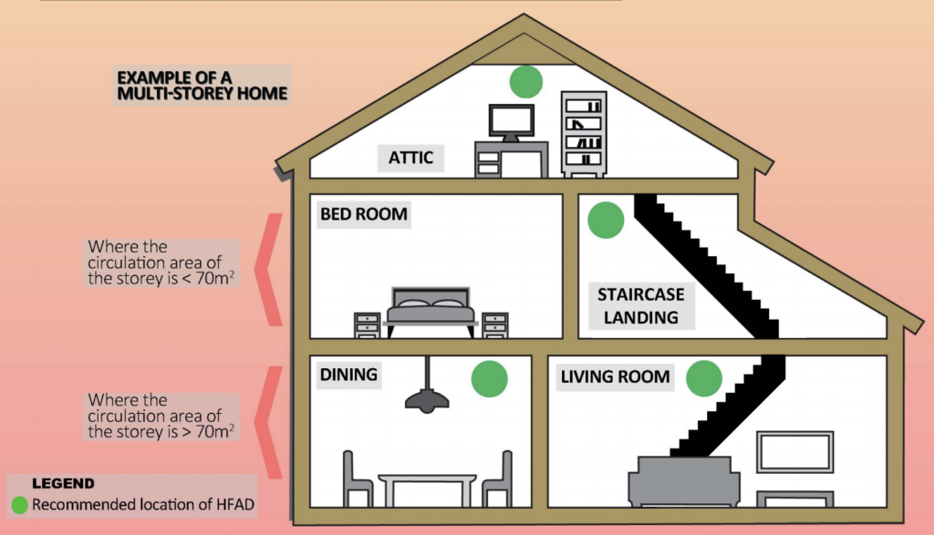Installation Location For Multi Storey Homes