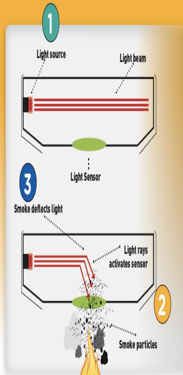 How Photoelectric Smoke Detector Works
