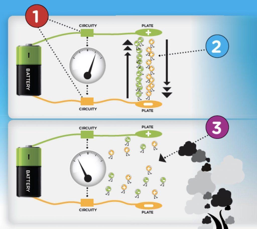 How Ionization Smoke Detector Works