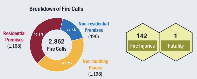 2019 Fire Stats
